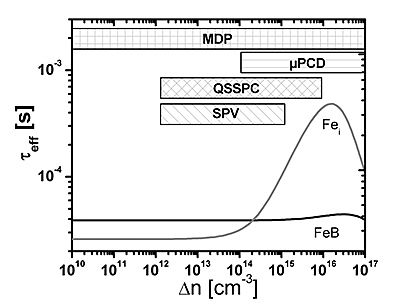 Comparison to µ-PCD and QSSPC - Freiberg Instruments - Metrology ...